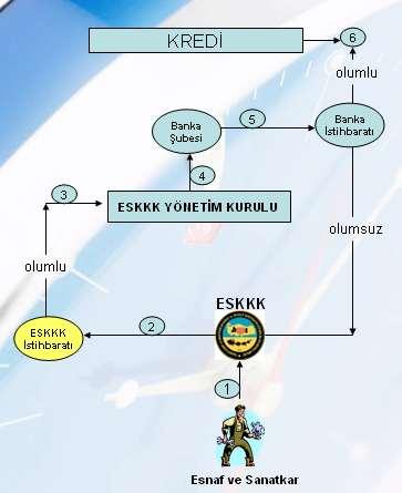TESKOMB işleyiş şeması