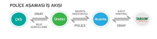 Tarım Sigorta Sistemi Poliçe Süreci